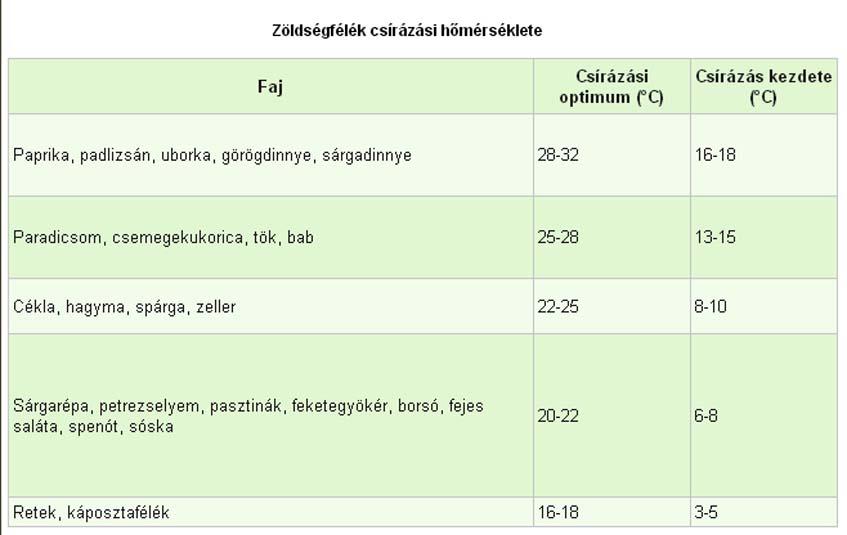 zöldségfélék-csírázási-hőmérséklete