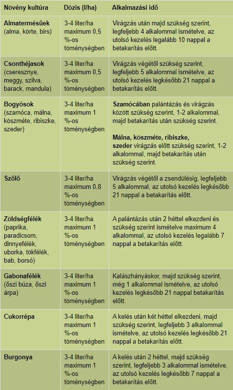 Organit Réz lombtrágya alkalmazása