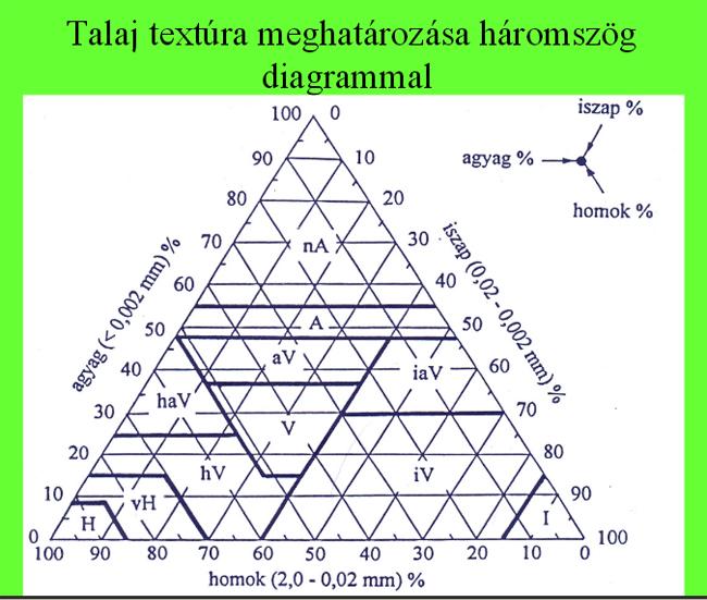 talajtextúra
